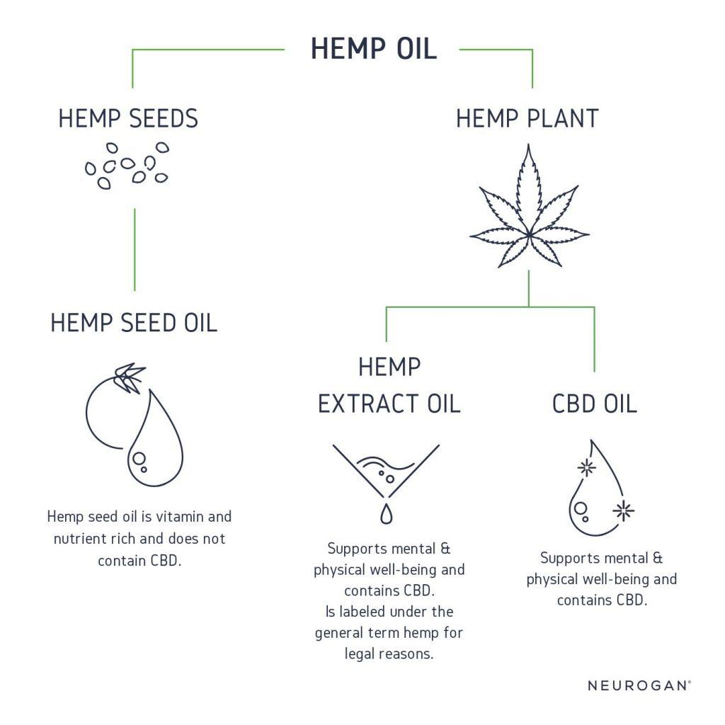 Hamp olie og CBD-olie