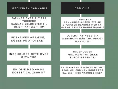 Medicinsk cannabis og CBD olie fra Natures-Help